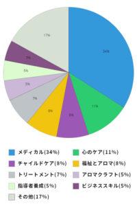 graph-sp